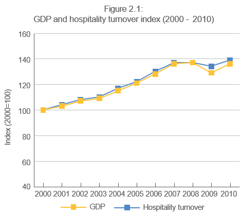 GDP and hospitality turnover index