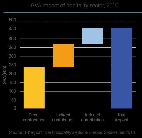 GVA impact of hospitality