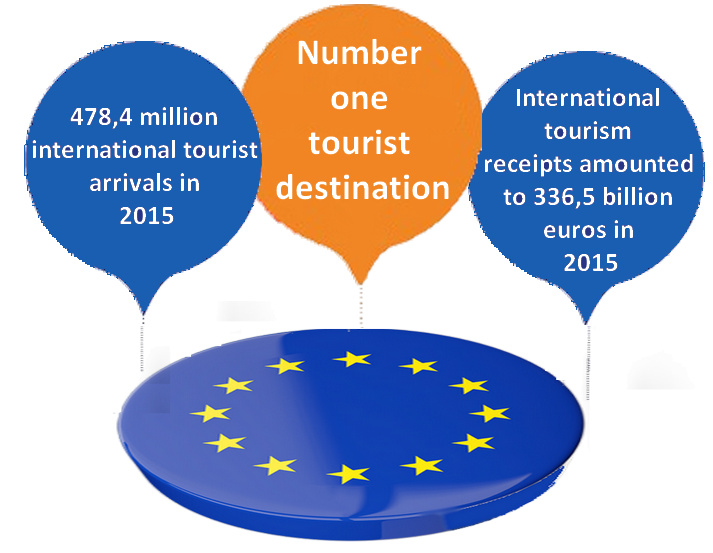 Europe In The World Tourism Market